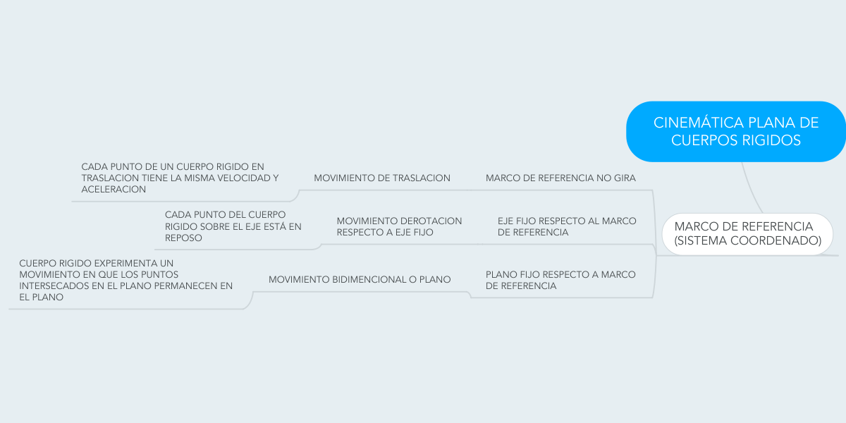 CINEMÁTICA PLANA DE CUERPOS RIGIDOS (Ejemplo) - MindMeister