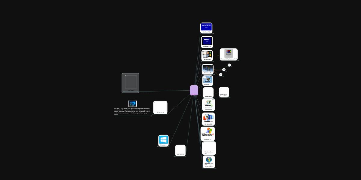 Windows (Ejemplo) - MindMeister