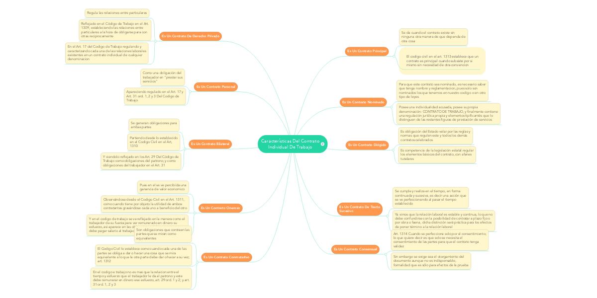 Caracteristicas Del Contrato Individual De Trabajo Mindmeister