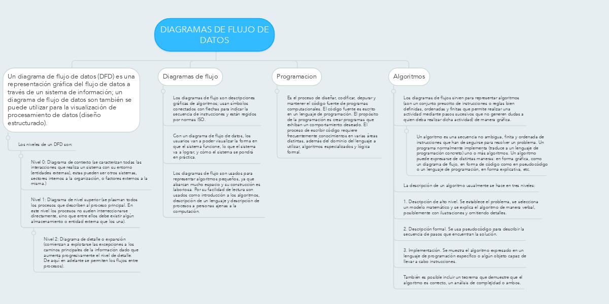 Diagramas de flujo de datos ejemplo mindmeister ccuart Images