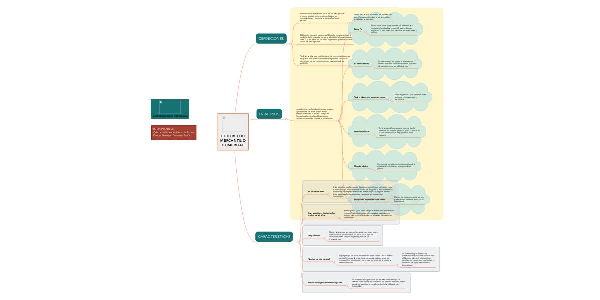 EL DERECHO MERCANTIL O COMERCIAL | MindMeister Mapa Mental