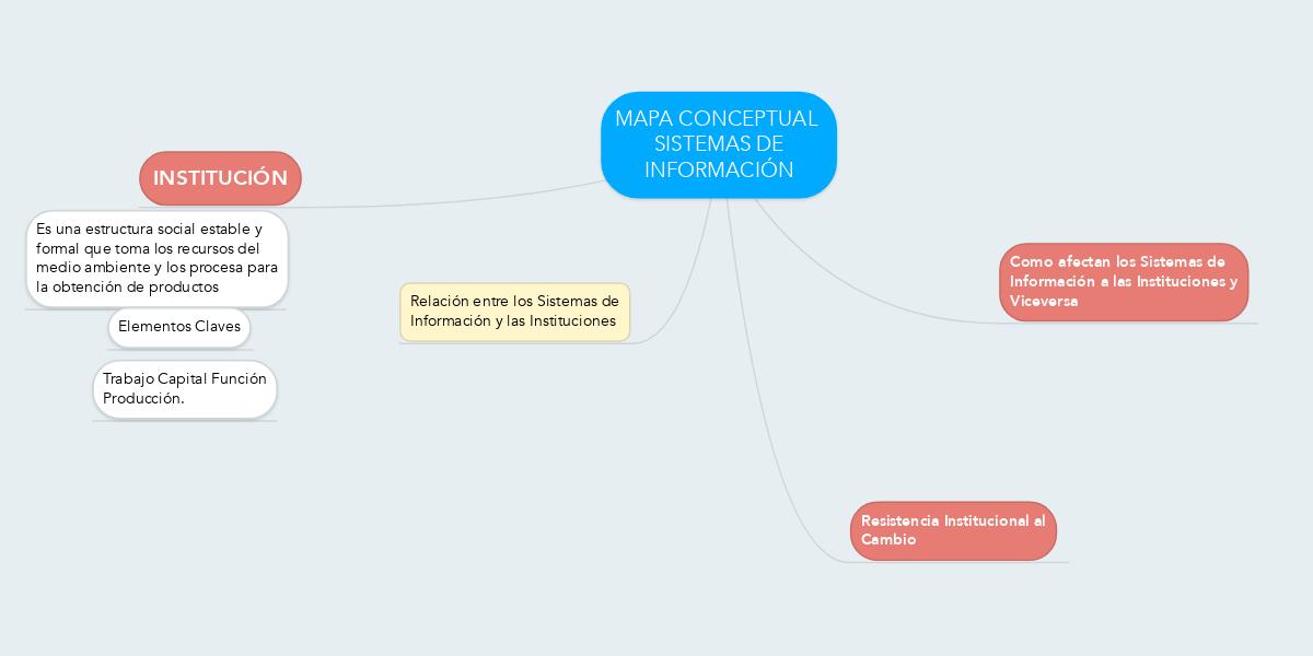 Mapa Conceptual Sistemas De Información Mindmeister Mapa