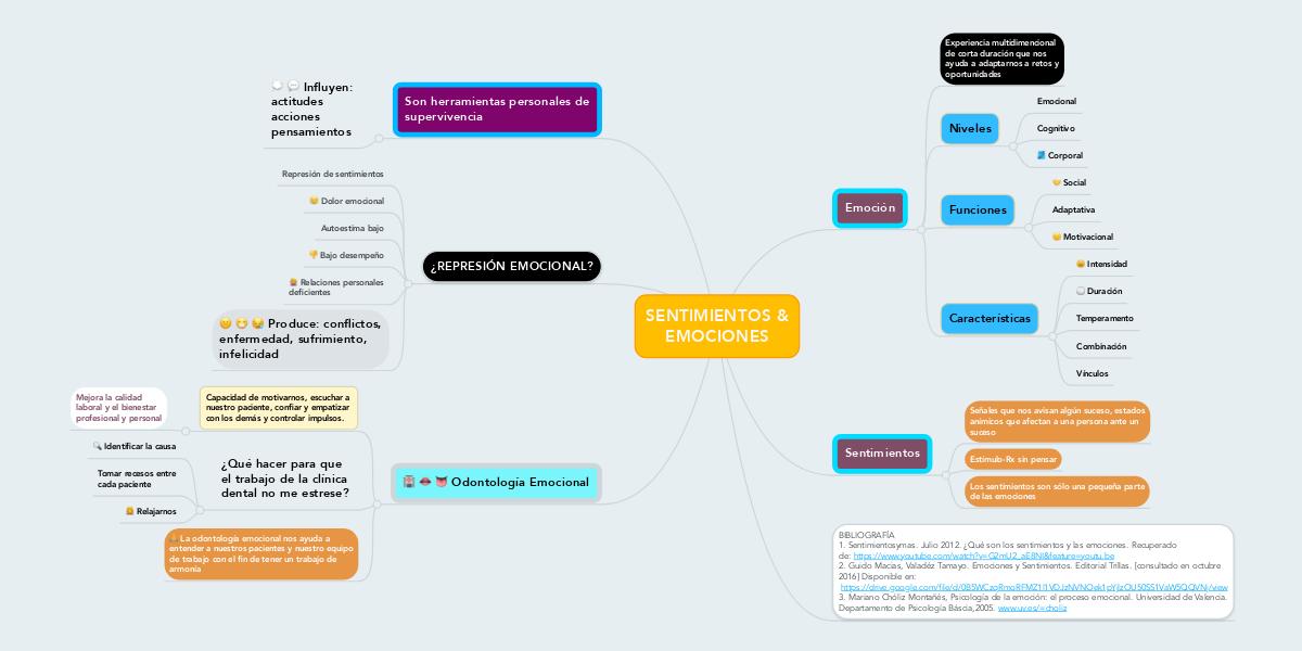 Mapa De Las Emociones.Sentimientos Emociones Mindmeister Mapa Mental