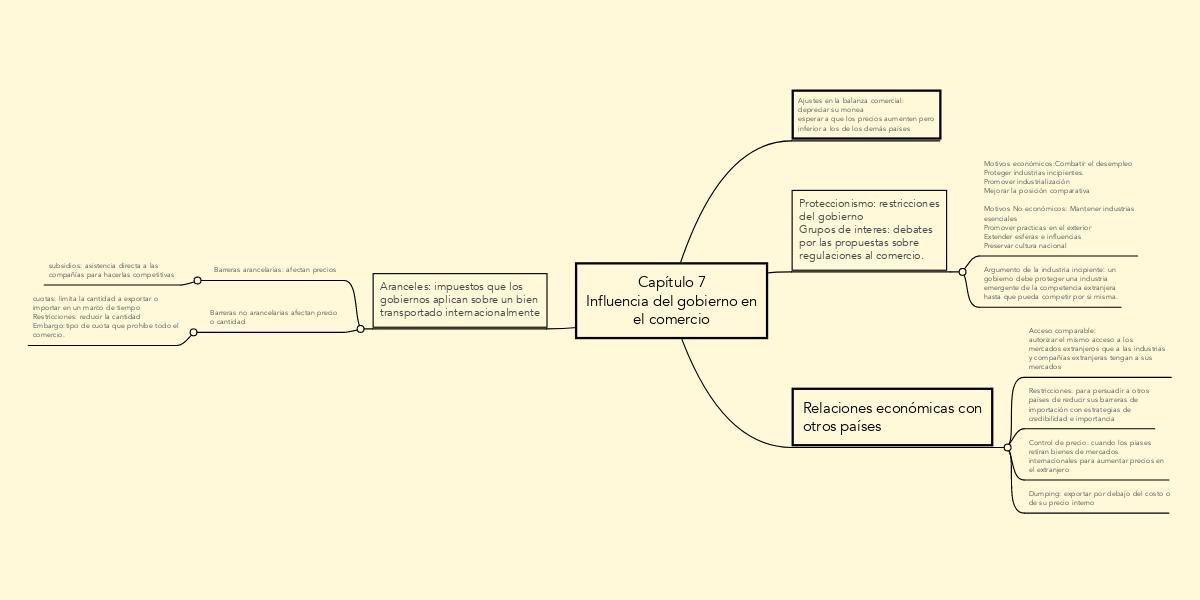 Capítulo 7 Influencia del gobierno en el comercio (Ejemplo ...