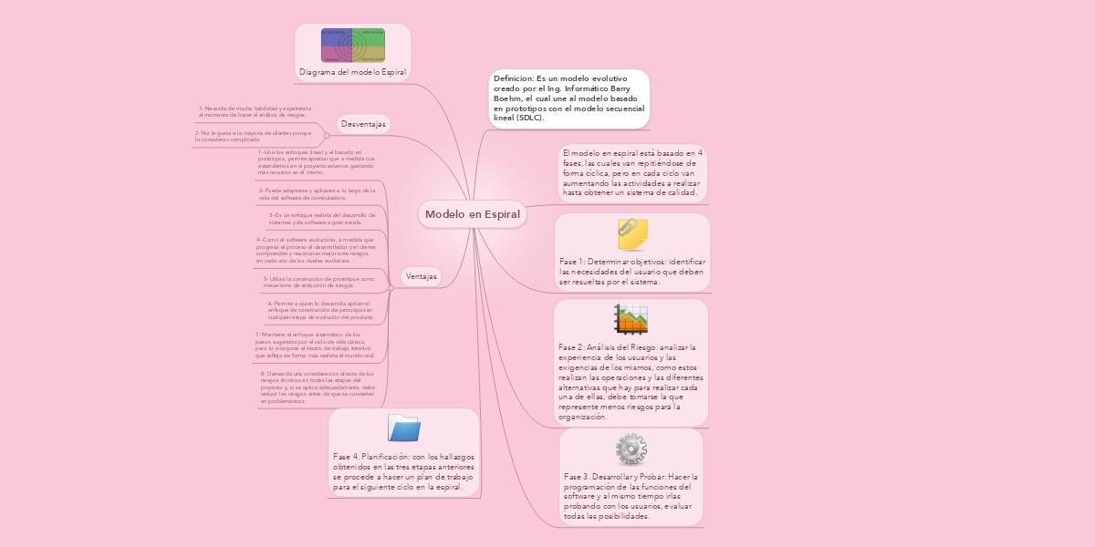 Modelo en Espiral (Ejemplo) - MindMeister