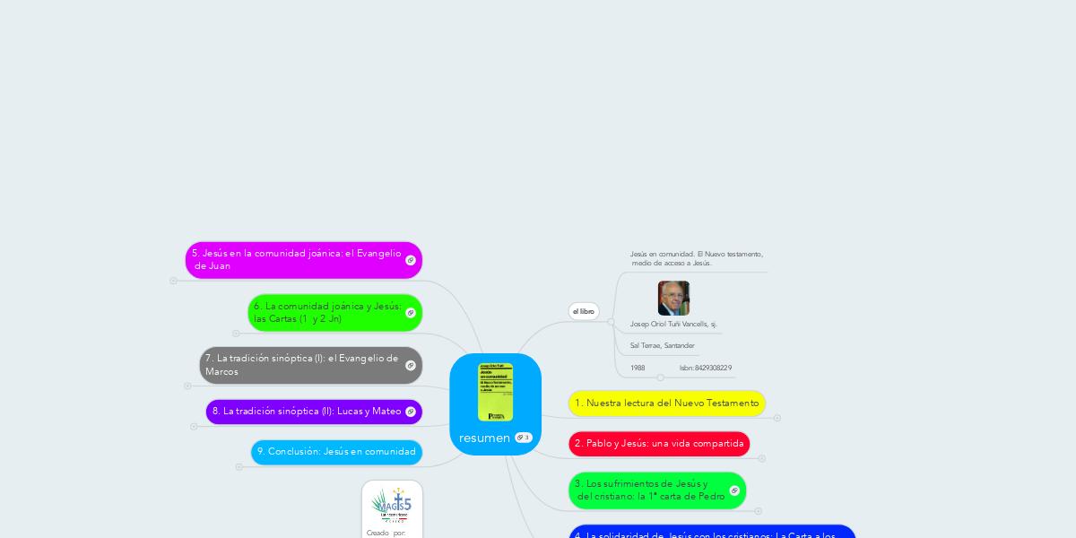 resumen | MindMeister Mapa Mental