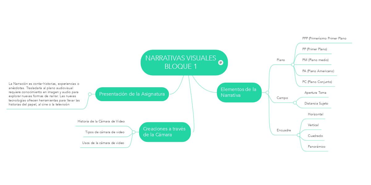 NARRATIVAS VISUALES BLOQUE 1 (Ejemplo) - MindMeister