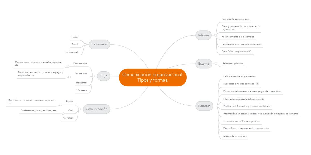 Comunicacion Organizacional Tipos Y Formas Mindmeister Mapa Mental