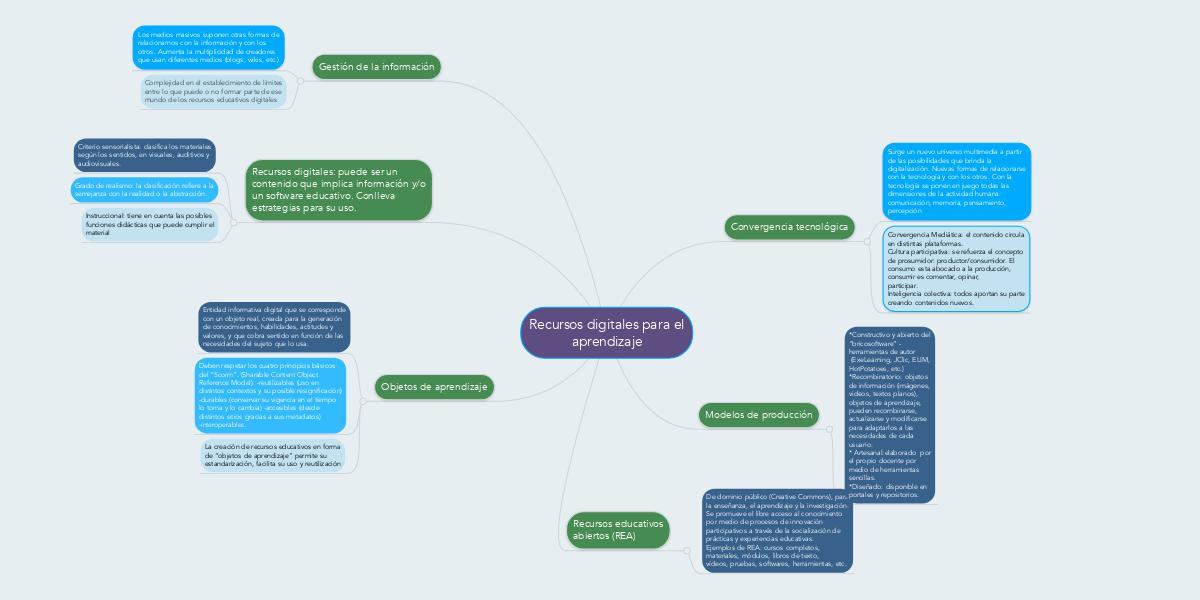 Recursos Digitales Para El Aprendizaje Ejemplo Mindmeister