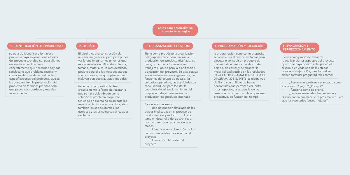 Pasos Para Desarrollar Un Proyecto Tecnologico Mindmeister