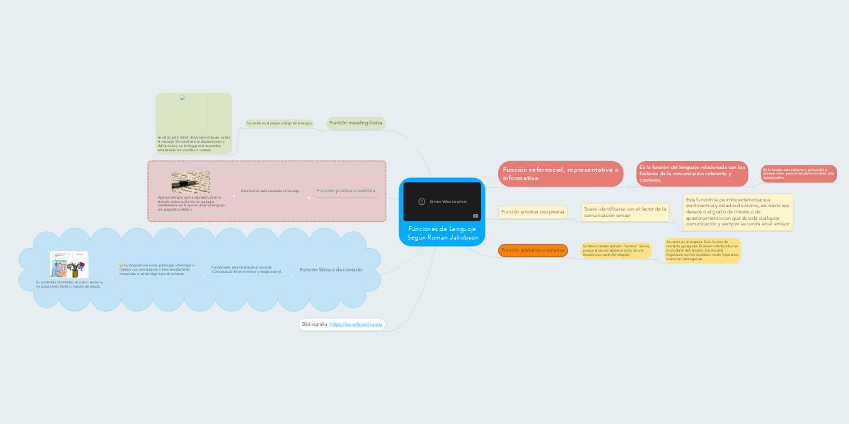 Funciones De Lenguaje Segun Roman Jakobson Mindmeister Mapa Mental