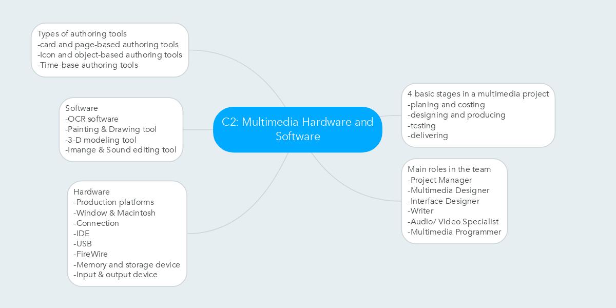 C2 multimedia hardware and software ejemplo mindmeister malvernweather Choice Image