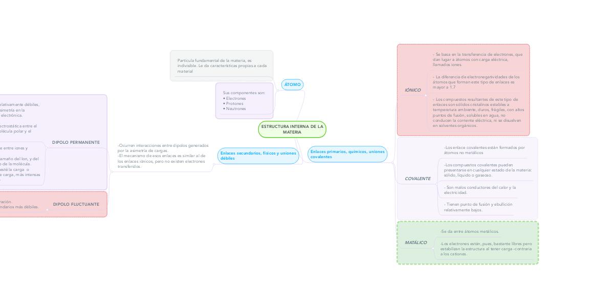 Estructura Interna De La Materia Mindmeister Mapa Mental