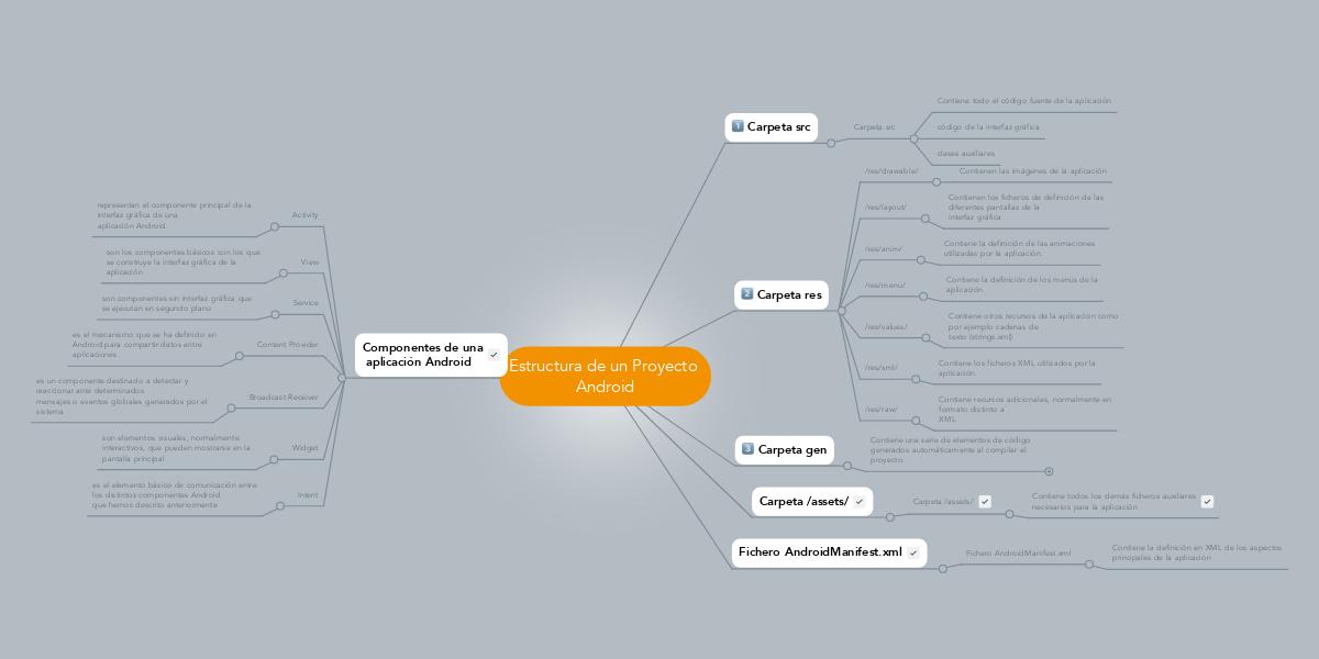 Estructura De Un Proyecto Android Mindmeister Mapa Mental