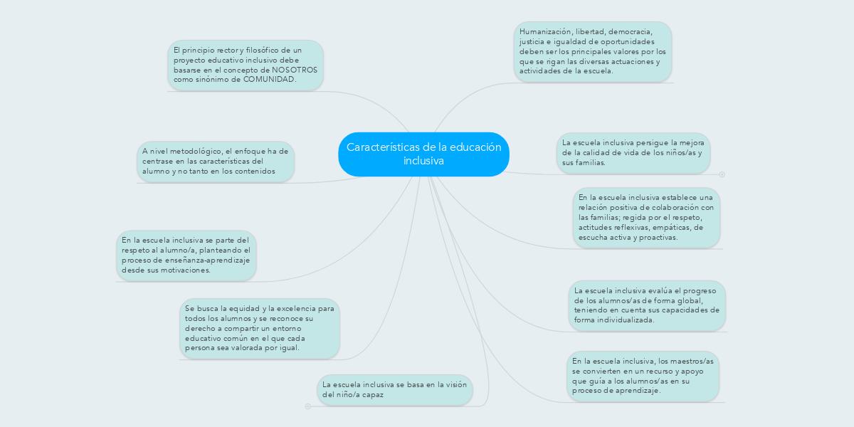 Características De La Educación Inclusiva Mindmeister Mapa Mental