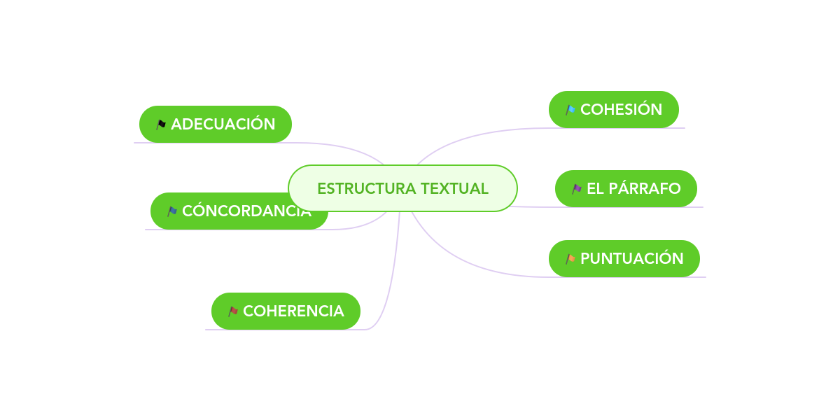 Estructura Textual Mindmeister Mapa Mental