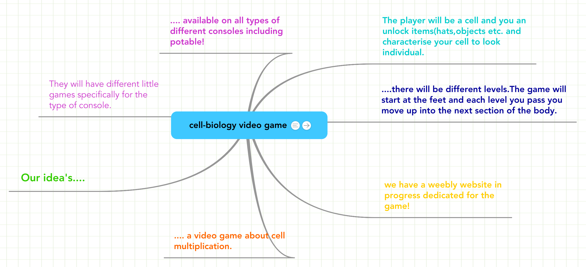 Game Cell Structure Diagram Wiring Libraries Games Schematiccell Library