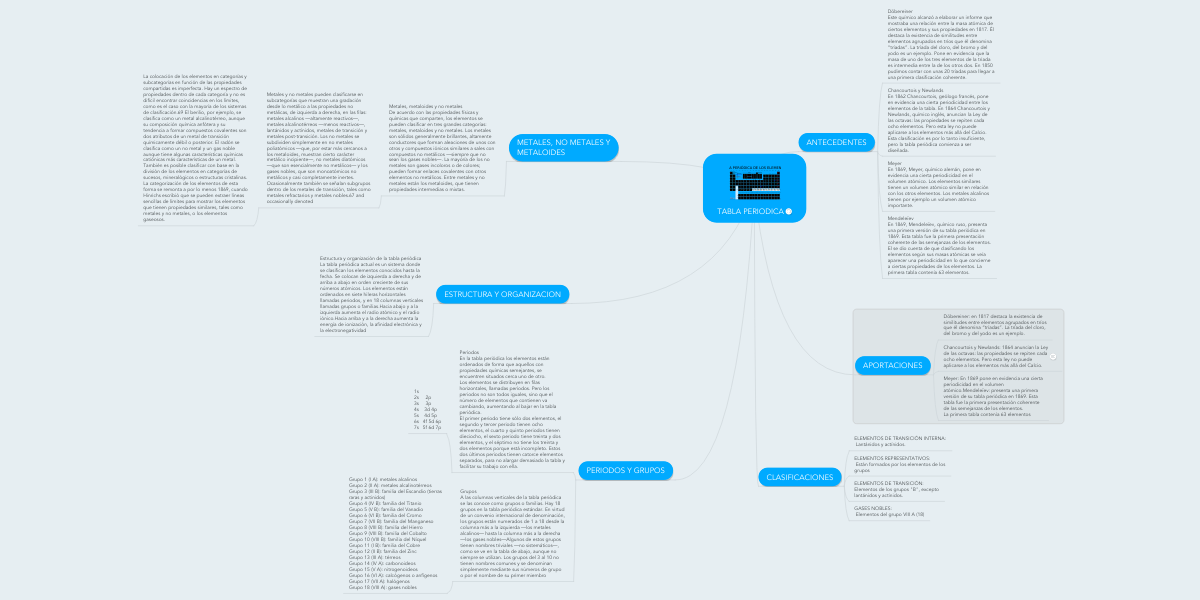 Tabla Periodica Mindmeister Mapa Mental