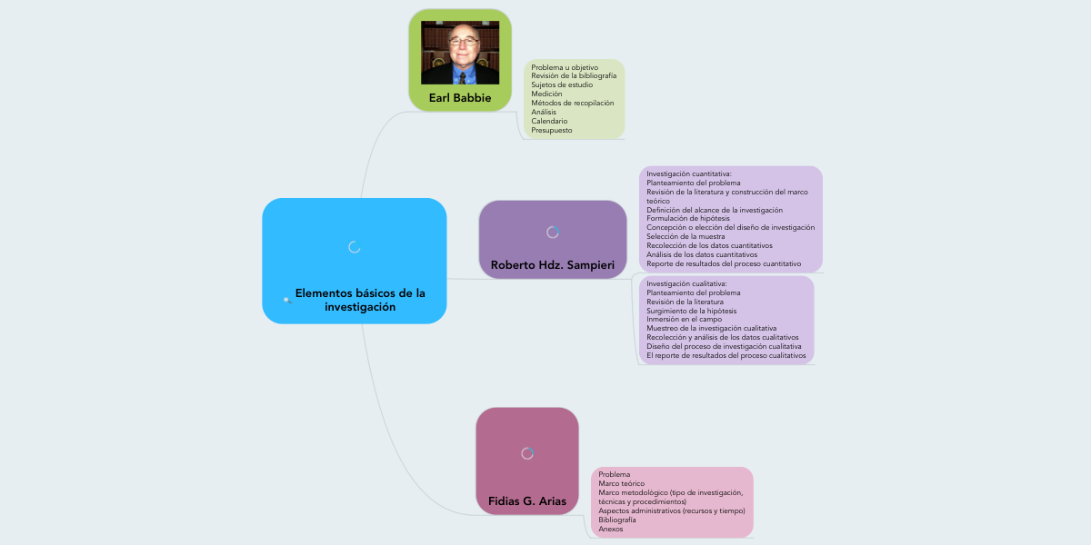 Elementos básicos de la investigación (Ejemplo) - MindMeister