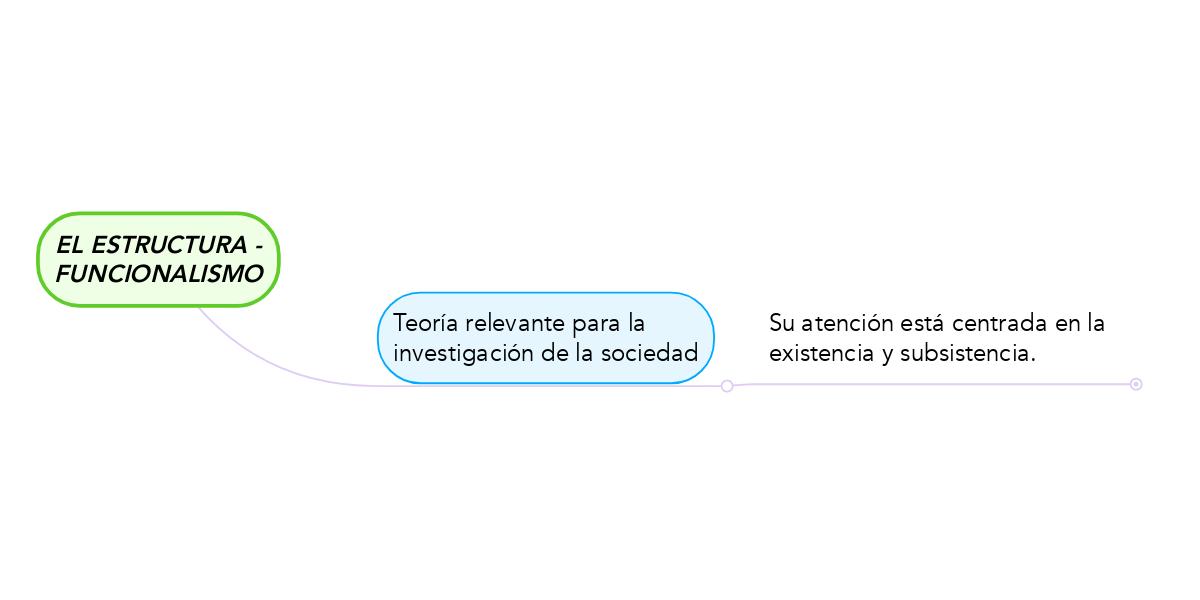 El Estructura Funcionalismo Mindmeister Mapa Mental