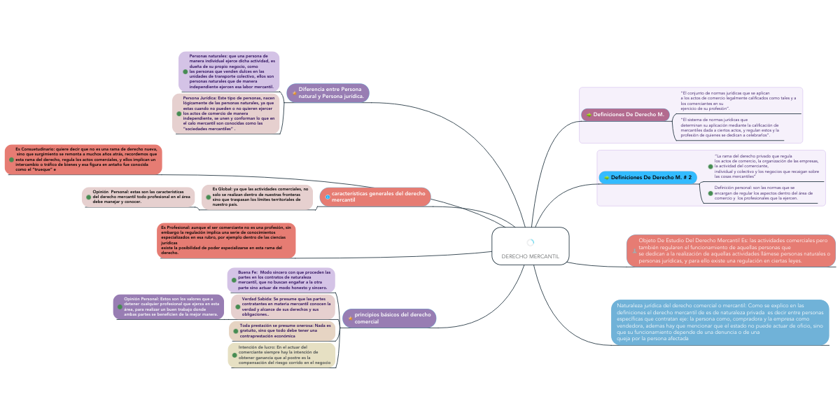 DERECHO MERCANTIL | MindMeister Mapa Mental
