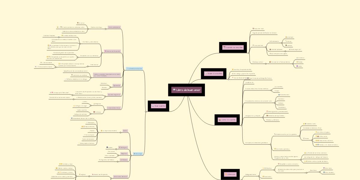 Libro de buen amor | MindMeister Mapa Mental