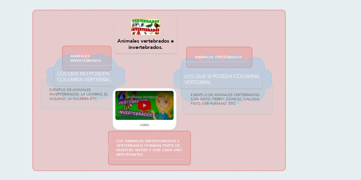 Animales vertebrados e invertebrados. (Ejemplo) - MindMeister