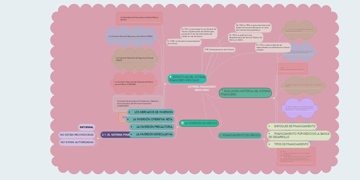 Sistema Financiero Mexicano Mindmeister Mapa Mental
