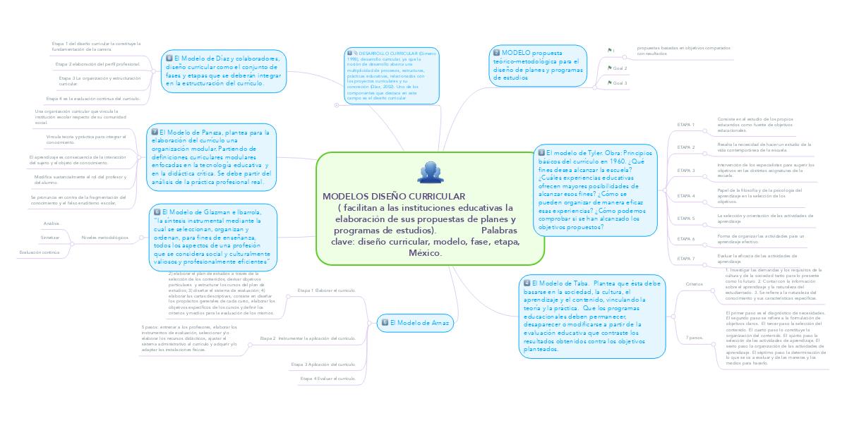 Modelos Diseño Curricular Mindmeister Mapa Mental
