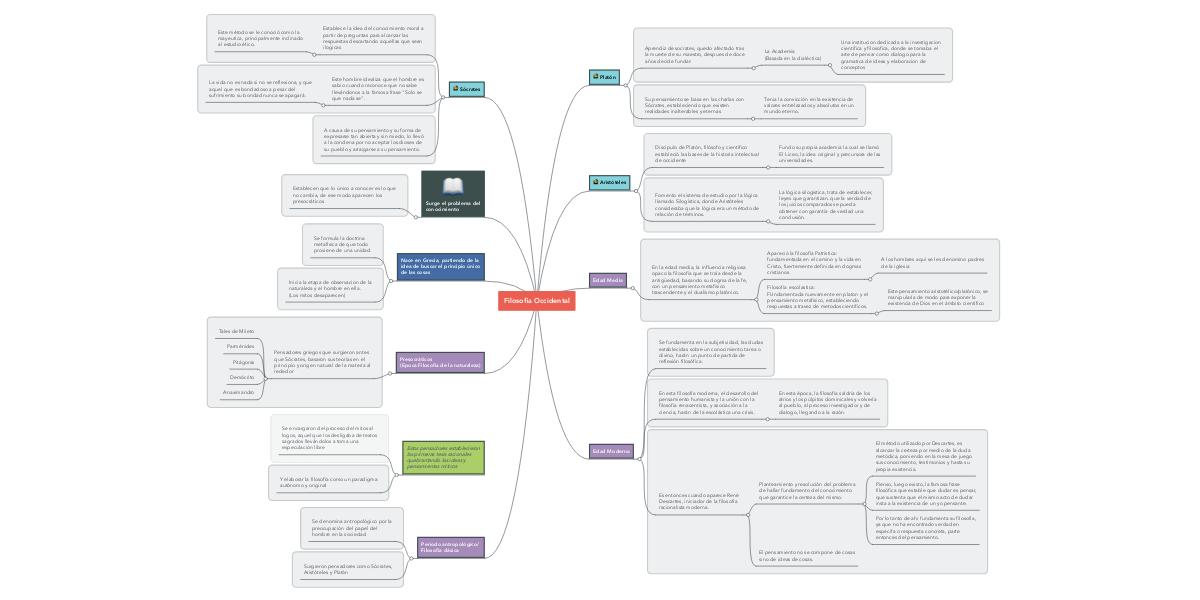 Filosofia Occidental Mindmeister Mapa Mental