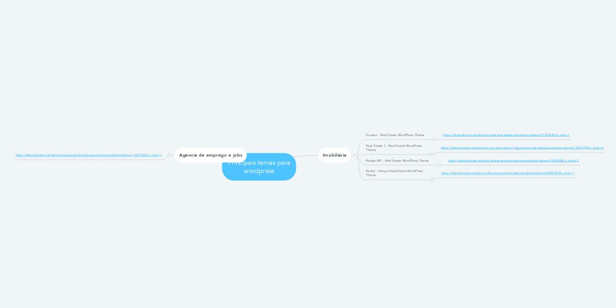 Principais temas para wordpress (Ejemplo) - MindMeister