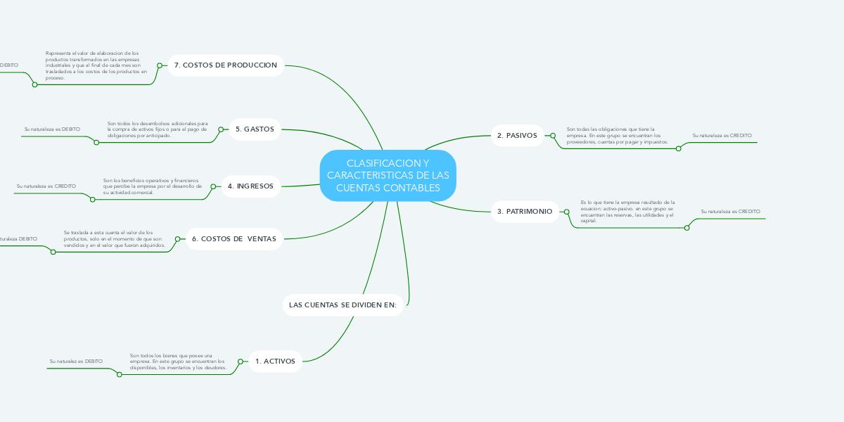 Clasificacion Y Caracteristicas De Las Cuentas Co