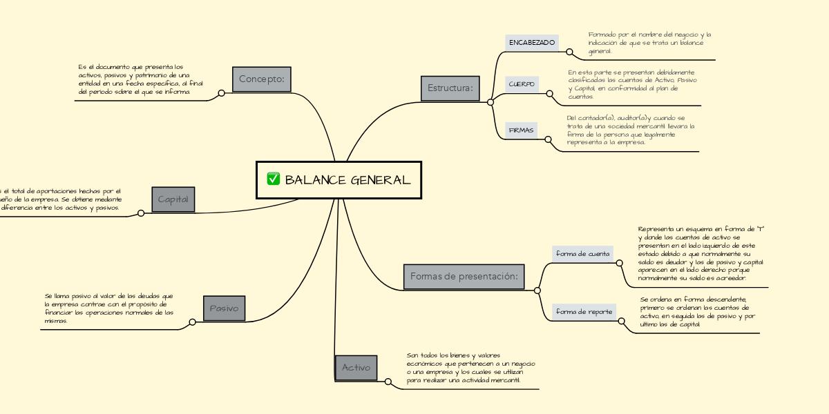 Balance General Mindmeister Mapa Mental