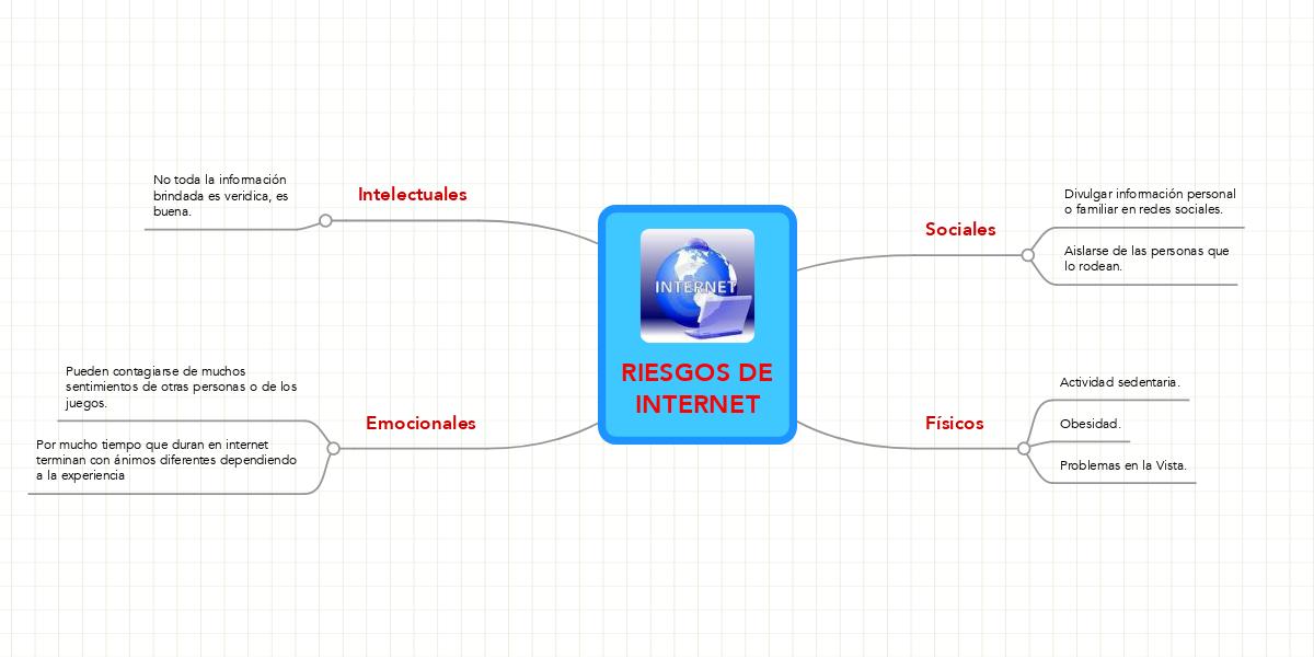 Riesgos De Internet Mindmeister Mapa Mental