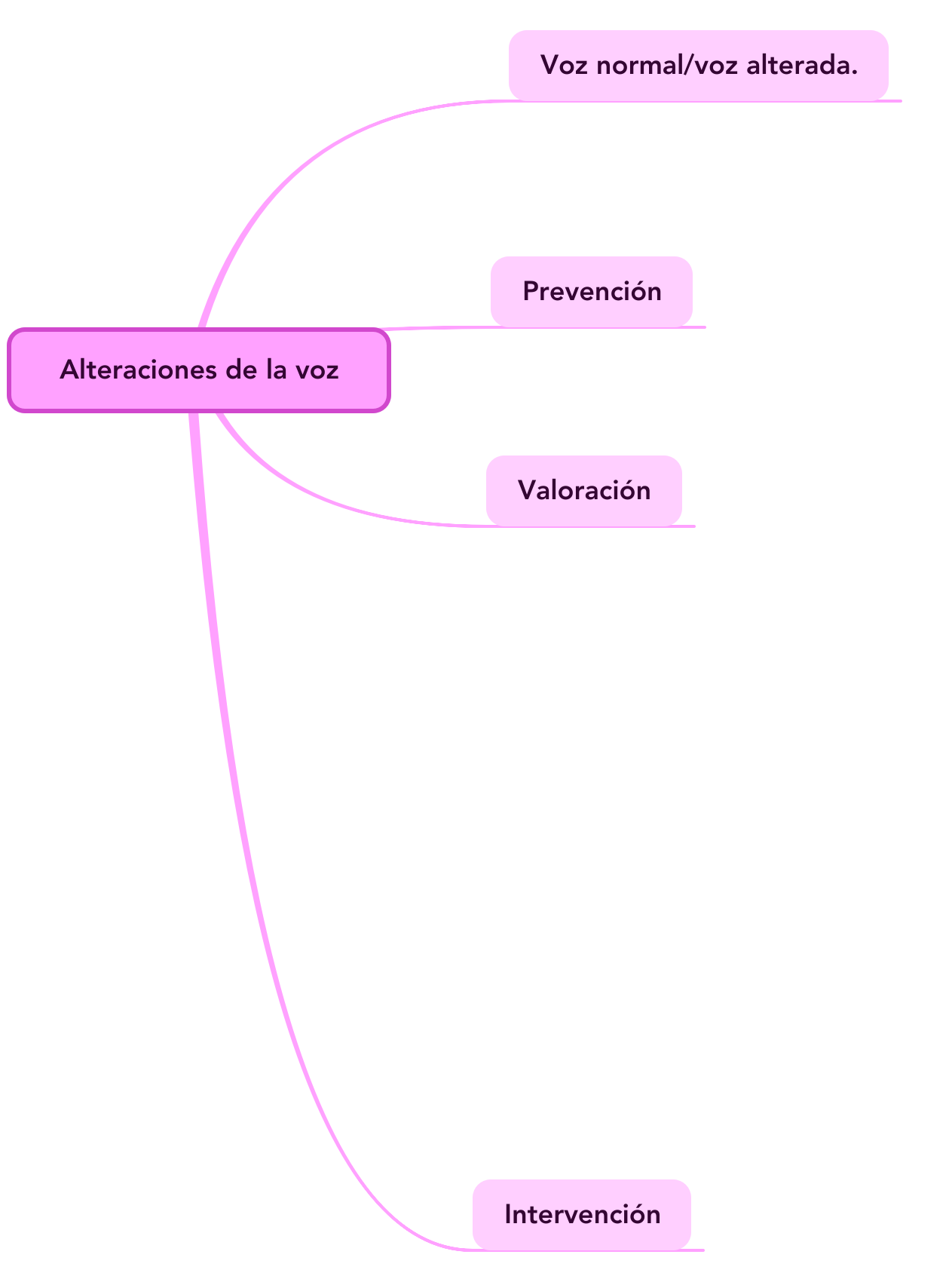 Mind Map: Alteraciones de la voz