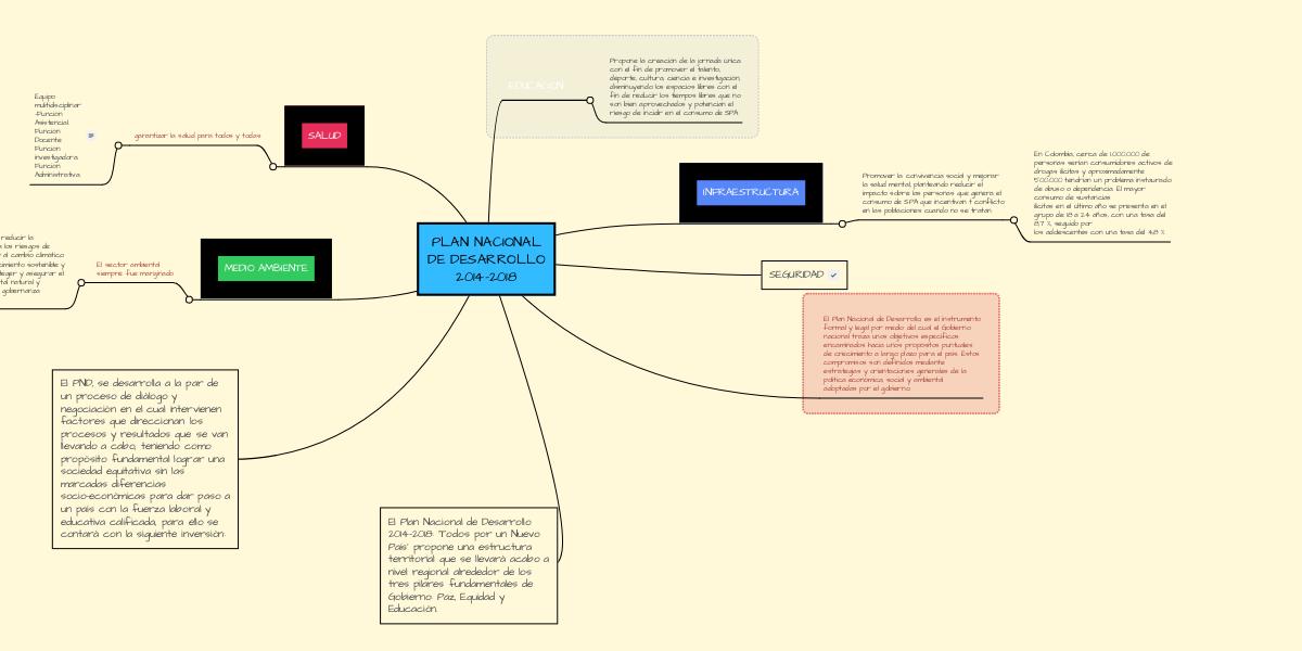 Plan Nacional De Desarrollo 2014 2018 Mindmeister Mapa Mental