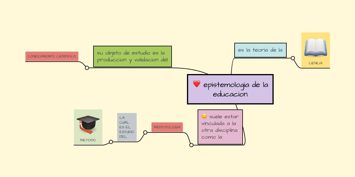 epistemologia de la educacion | MindMeister Mapa Mental