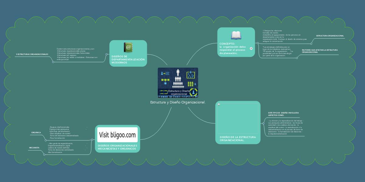 Estructura Y Diseño Organizacional Mindmeister Mapa Mental