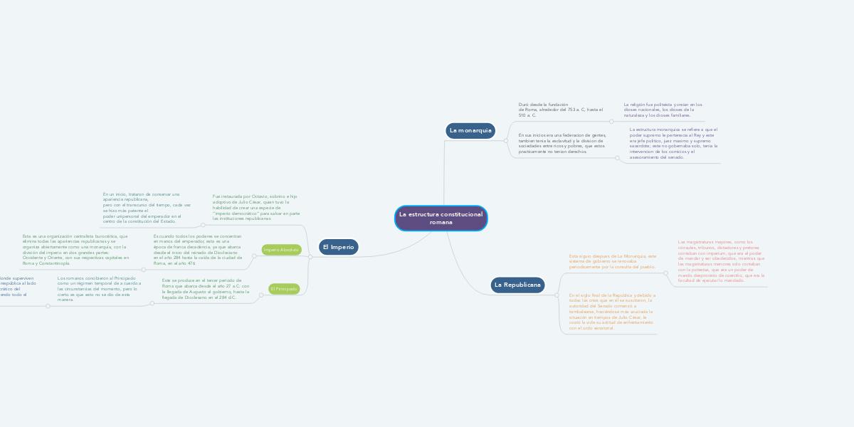 La Estructura Constitucional Romana Mindmeister Mapa Mental