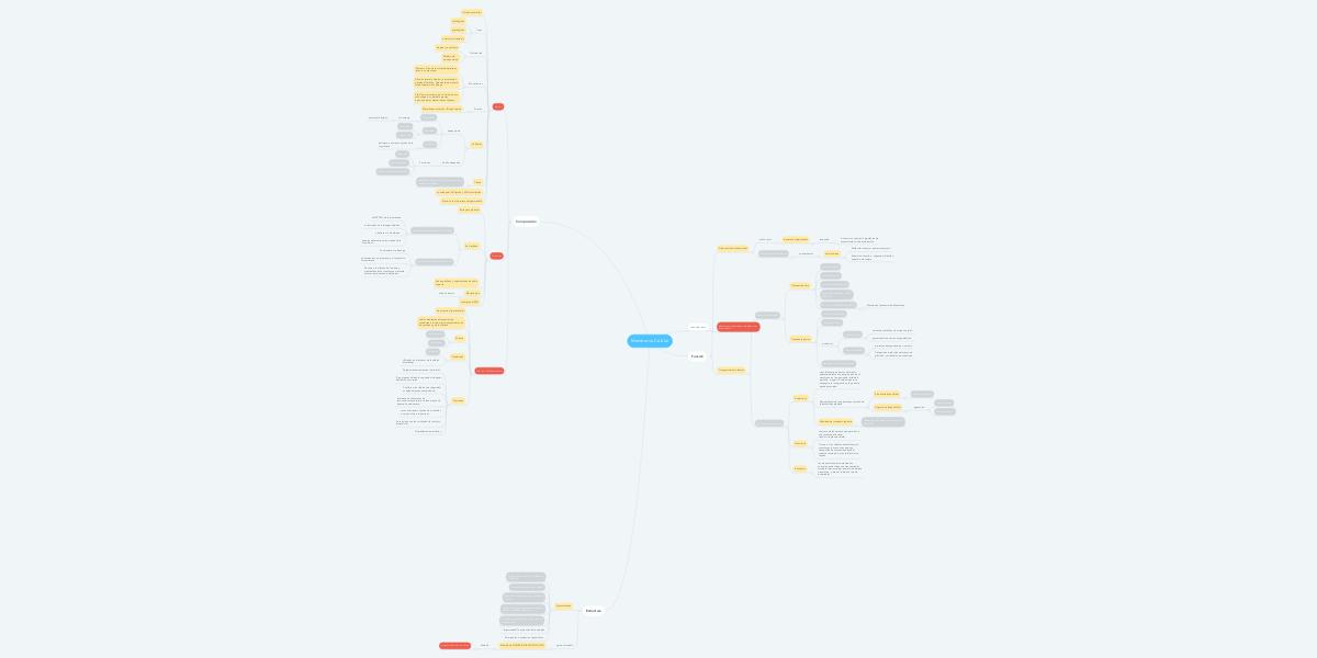 Membrana Celular Mindmeister Mapa Mental