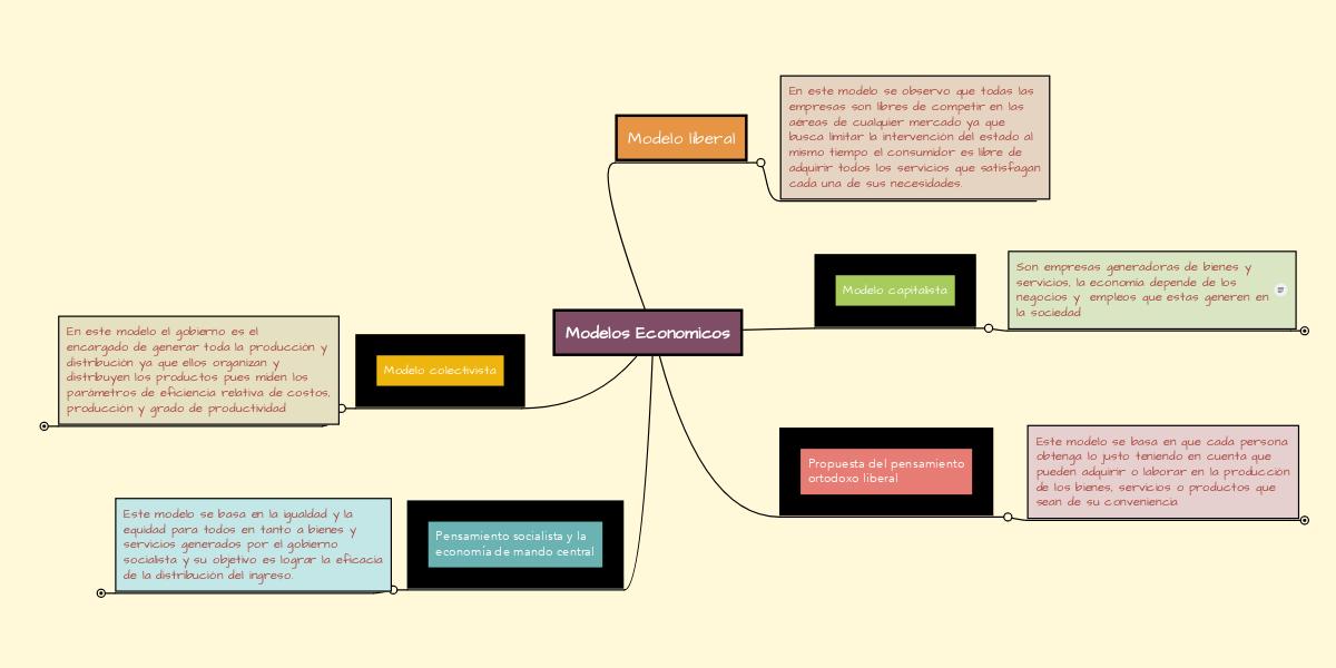 Modelos Economicos   MindMeister Mapa Mental