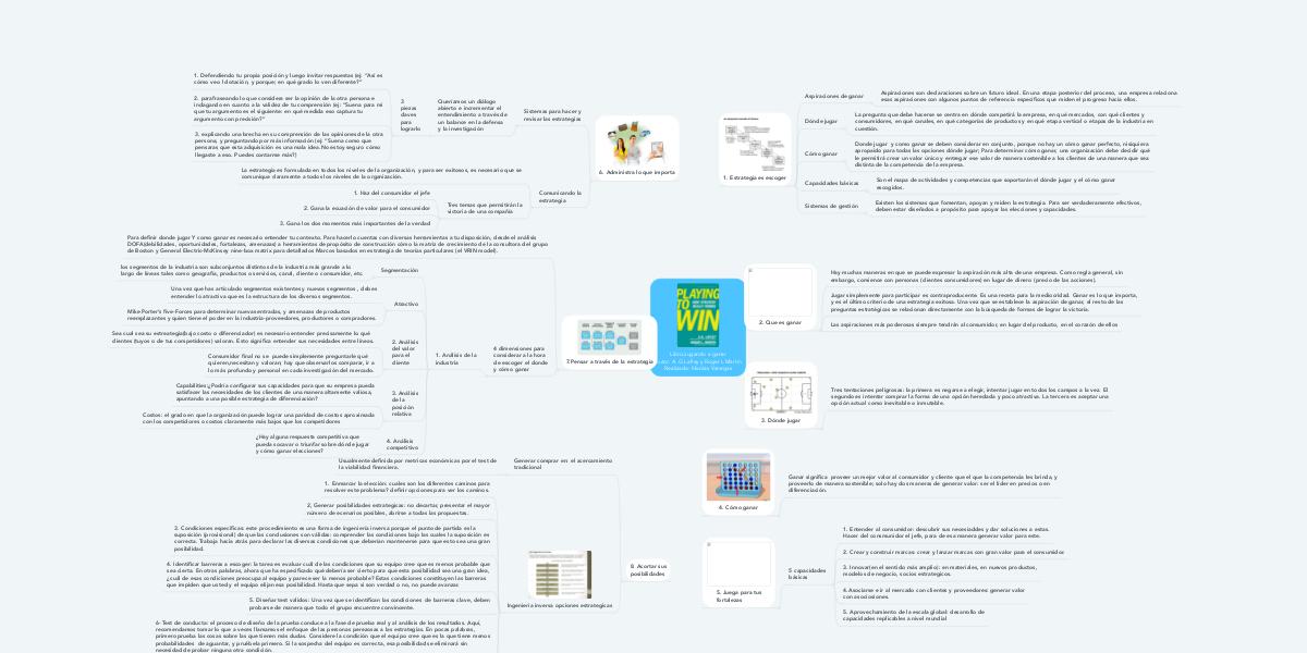 Libro Jugando A Ganar Autor A G Lafley Y Roger Mindmeister Mapa Mental