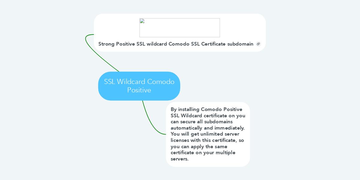Ssl Wildcard Comodo Positive Ejemplo Mindmeister