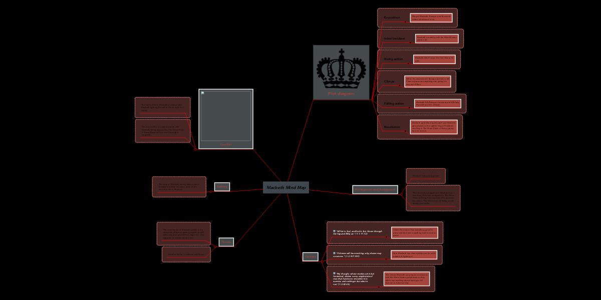 Macbeth Mind Map Example Mindmeister
