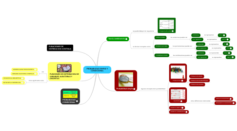 Mind Map: PROBABILIDAD SIMPLE Y CONDICIONAL