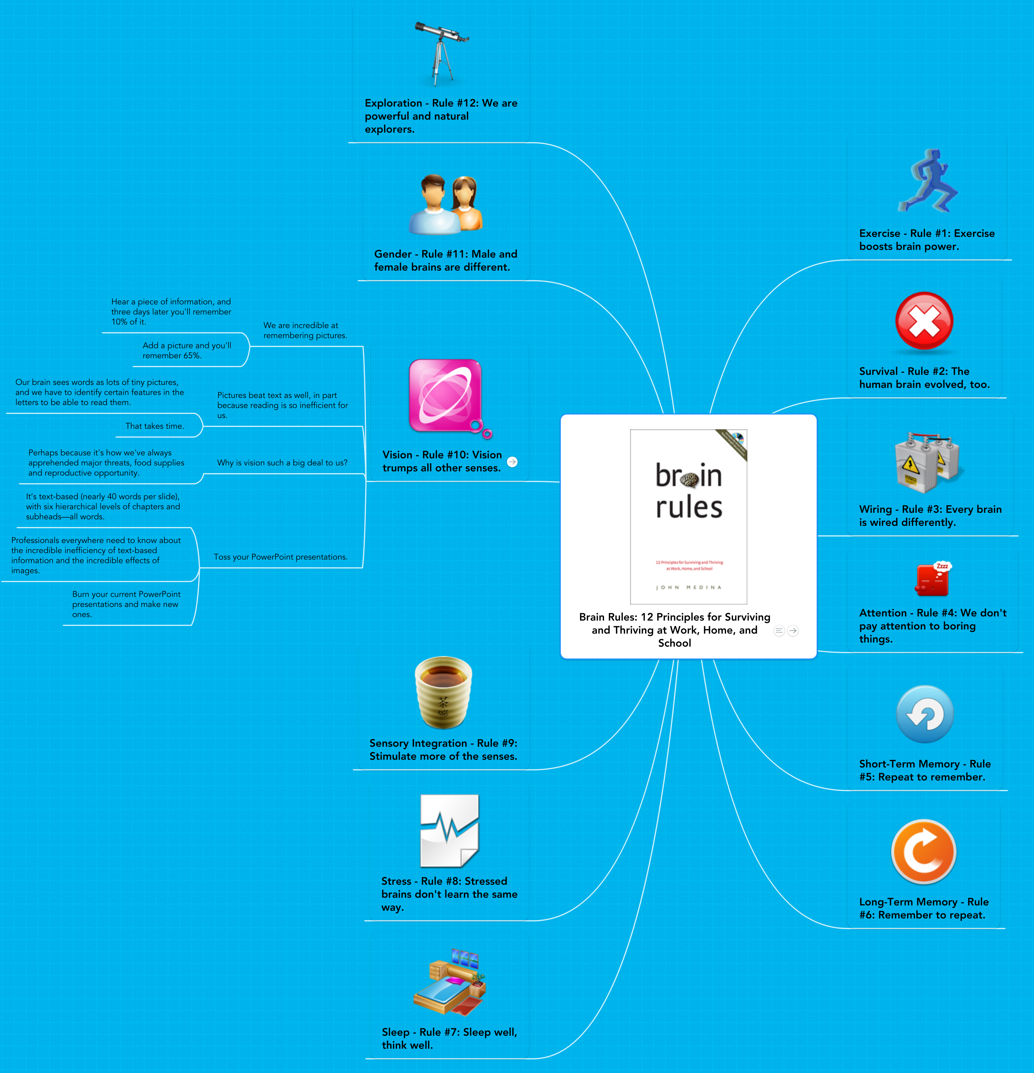 Mind map: Brain Rules: 12 Principles for Surviving and Thriving at Work, Home, and School