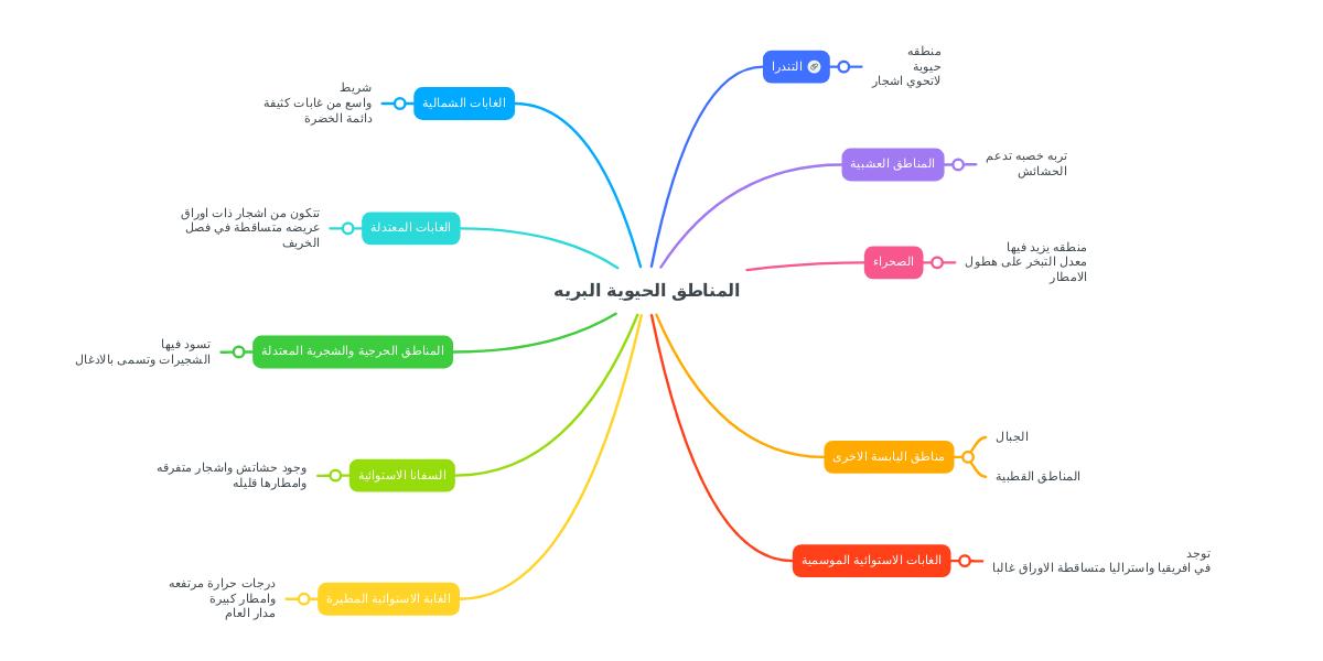 المناطق الحيوية البريه Mindmeister Mind Map
