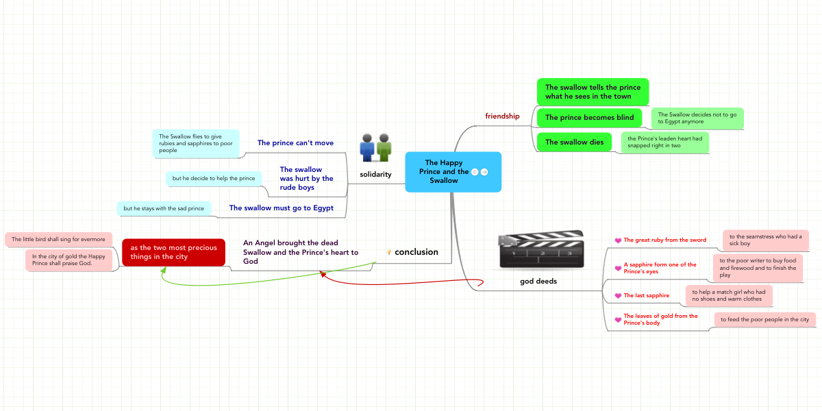 The Happy Prince and the Swallow | MindMeister Mind Map on