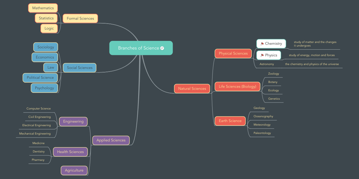 Branches Of Science Mindmeister Mind Map