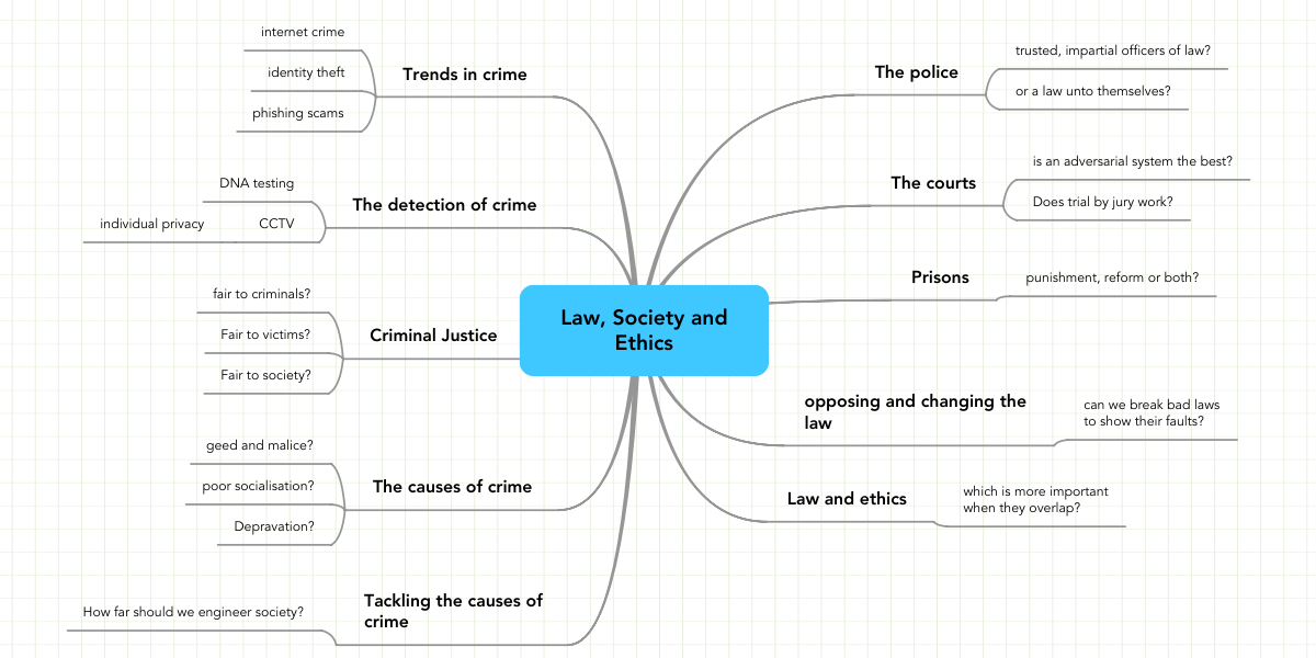 Law Society And Ethics Mindmeister Mind Map